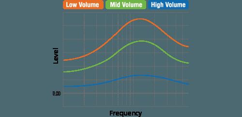 Volume Link EQ